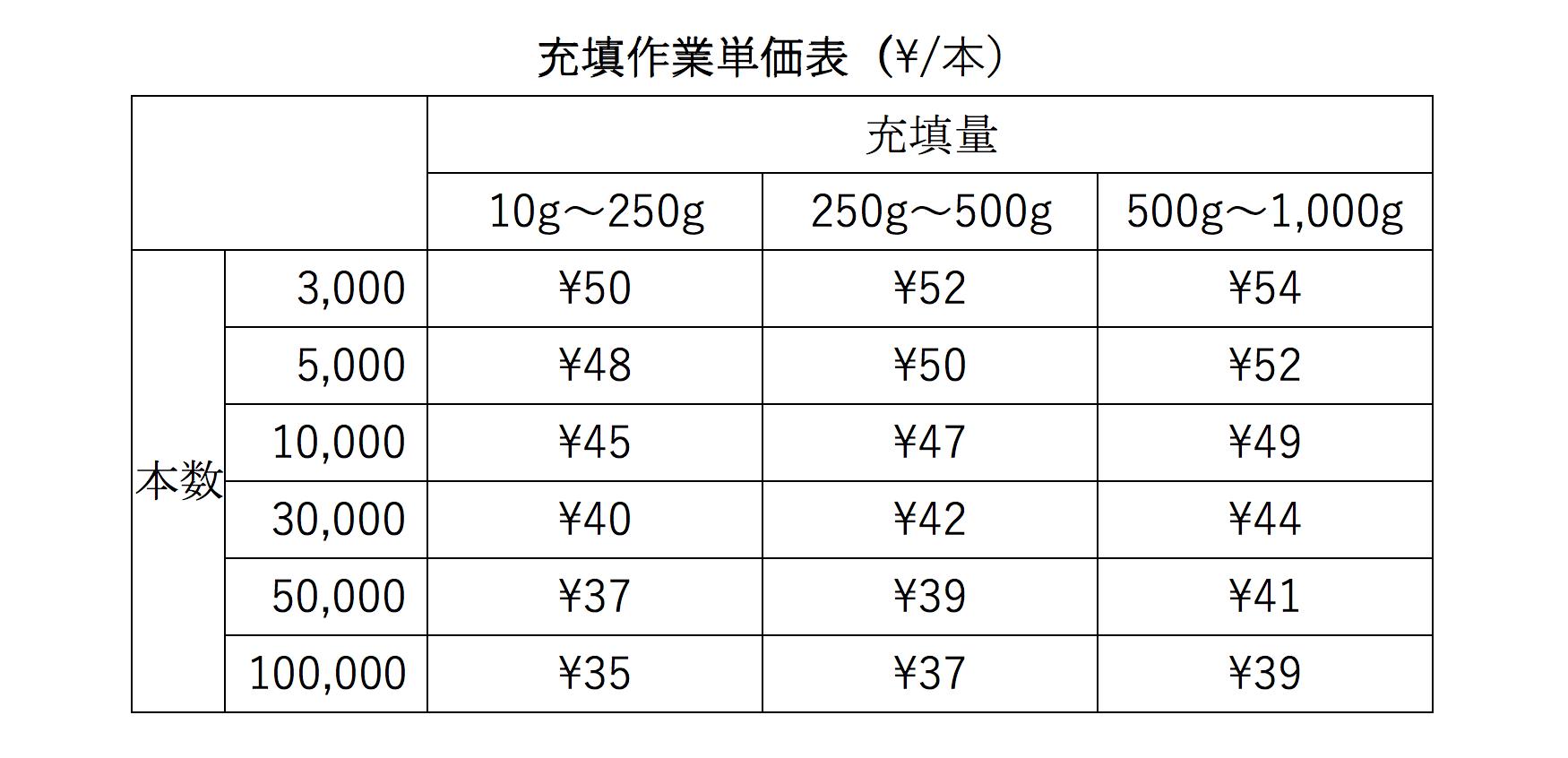 化粧品充填作業価格表